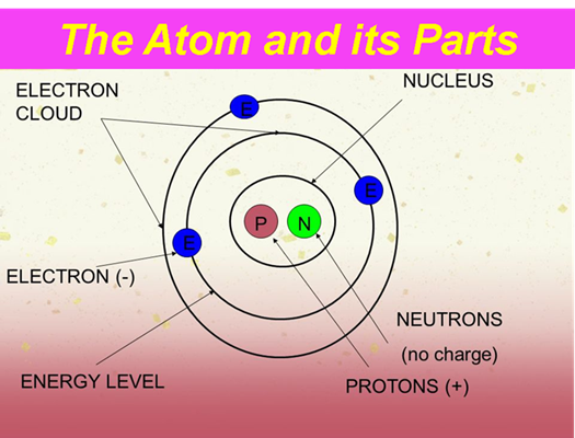 The Electron Began the Universe